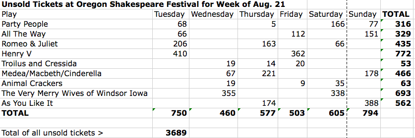 An average week during the summer of 2012.